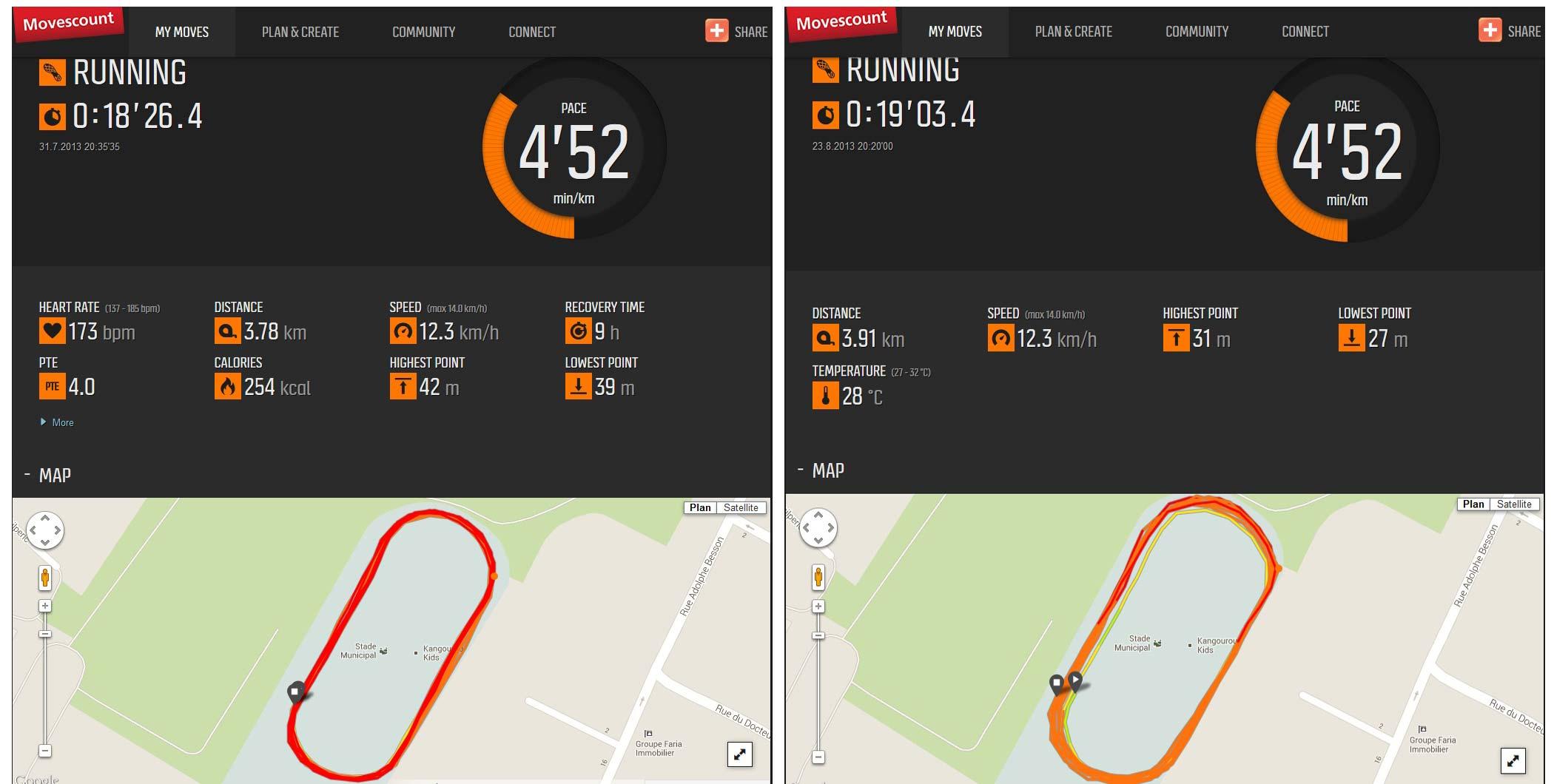 Valeurs de distance enregistrées par la montre GPS Suunto Ambit2 et transférées sur le site movescount.com pour un parcours effectif de 4 km (10 tours de pistes) lors de deux sessions différentes.