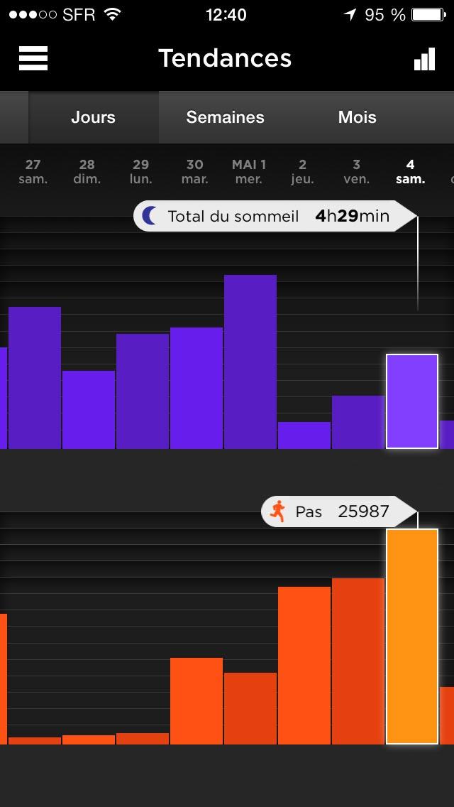 Affichage des tendances dans le temps des activités physiques et du sommeil dans l'appli Jawbone UP.