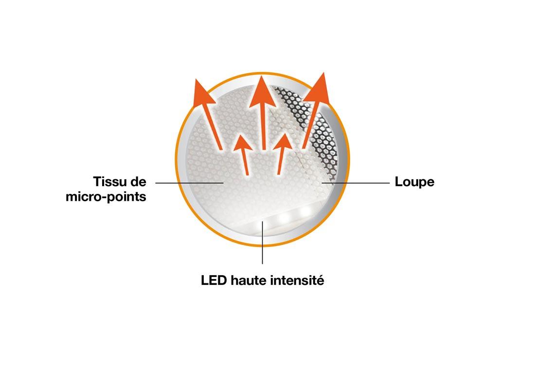 Energizer Led Folding Lantern : schéma (constructeur) de la technologie Light Fusion.