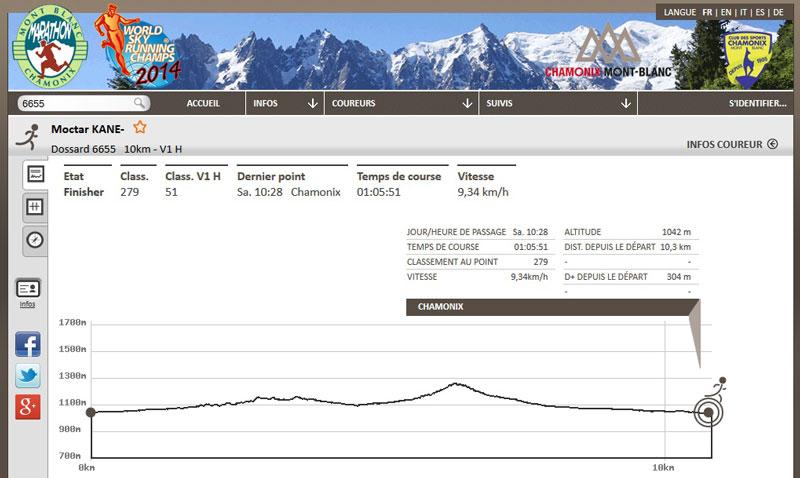 Les 10 km du Mont-Blanc 2014, Chamonix : résultat d'un novice en trail.