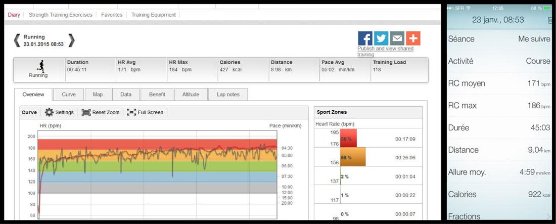 Comparaison des mesures de la fréquence cardiaque de la Polar RC3 GPS et des Jabra Sport Pulse Wireless : ici, les rythmes cardiaques moyens sont identiques.