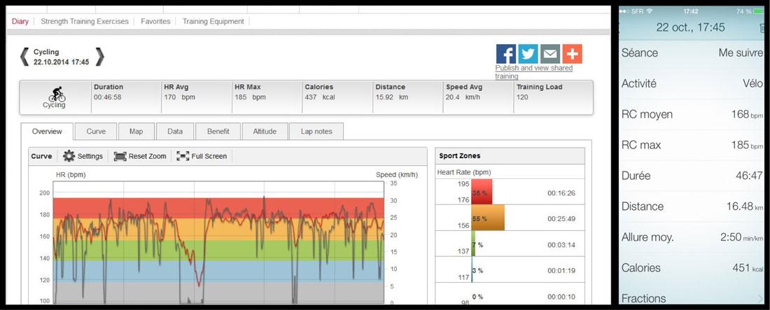 Comparaison des mesures de la fréquence cardiaque de la Polar RC3 GPS et des Jabra Sport Pulse Wireless : ici, les rythmes cardiaques moyens sont très proches.