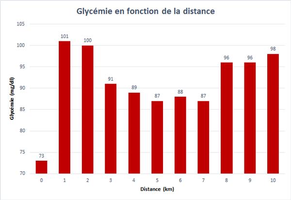 Graphe de l'évolution de la glycémie pendant la 1ère course de 10 km réalisé à partir des données fournies par l'Abbott Libre Sense.