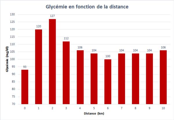 Graphe de l'évolution de la glycémie pendant la 2ième course de 10 km réalisé à partir des données fournies par l'Abbott Libre Sense.