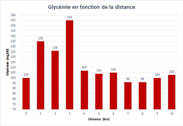 Graphe de l'évolution de la glycémie pendant la 3ième course de 10 km réalisé à partir des données fournies par l'Abbott Libre Sense.