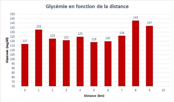 Graphe de l'évolution de la glycémie pendant la 4ième course de 10 km réalisé à partir des données fournies par l'Abbott Libre Sense.
