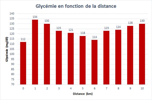 Graphe de l'évolution de la glycémie pendant la 5ième course de 10 km réalisé à partir des données fournies par l'Abbott Libre Sense.